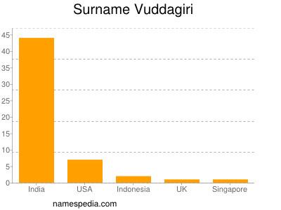 Surname Vuddagiri