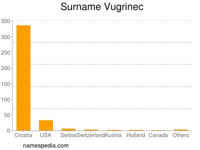 Surname Vugrinec