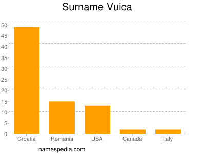 Surname Vuica