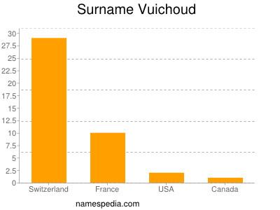 Surname Vuichoud