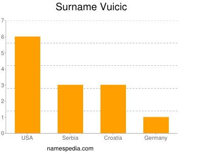 Surname Vuicic