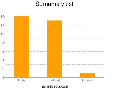 Surname Vuist
