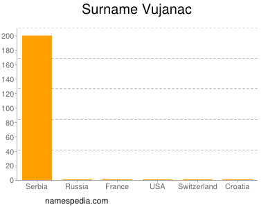 Surname Vujanac