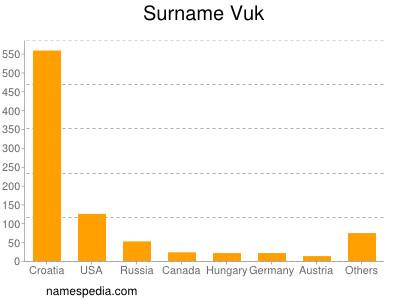 Surname Vuk