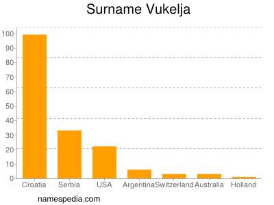 Surname Vukelja