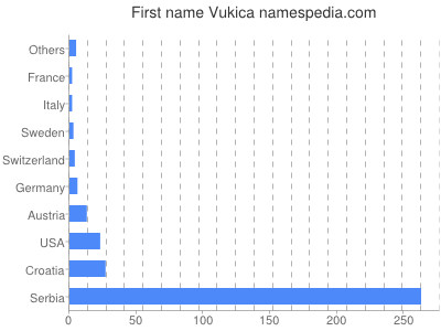 Given name Vukica
