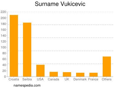 Surname Vukicevic