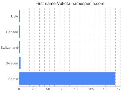 Given name Vukota