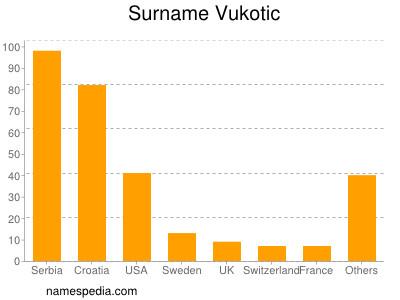 Surname Vukotic