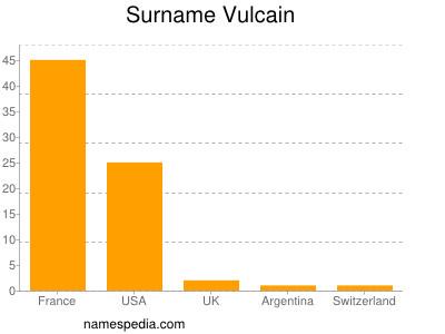 Surname Vulcain
