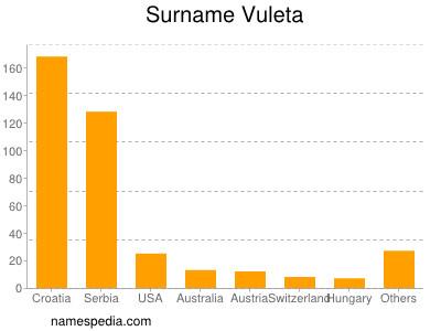 Surname Vuleta
