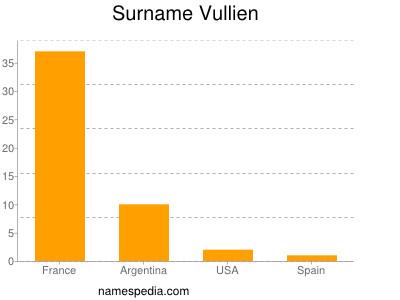 Surname Vullien