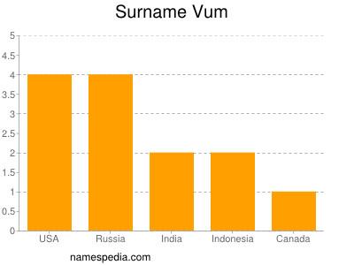 Surname Vum