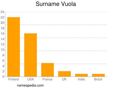 Surname Vuola