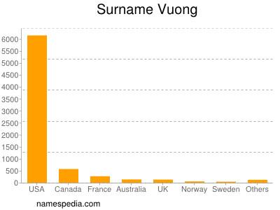 Surname Vuong