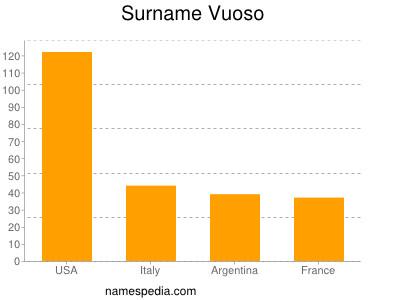 Surname Vuoso