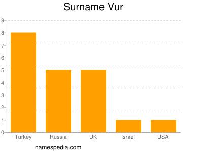 Surname Vur