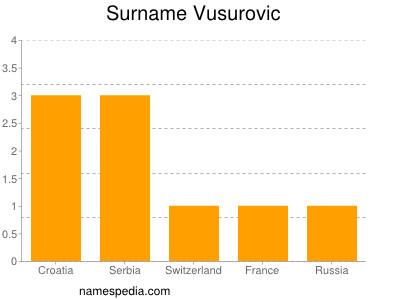 Familiennamen Vusurovic