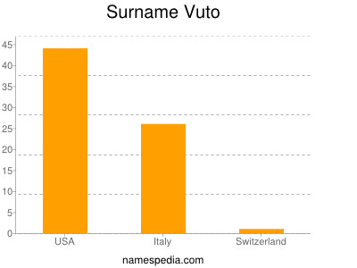 Surname Vuto