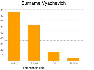 Surname Vyazhevich