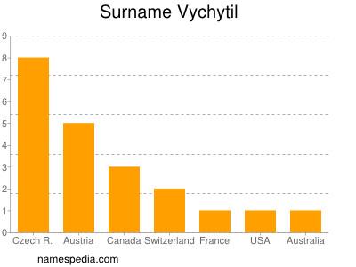 Surname Vychytil