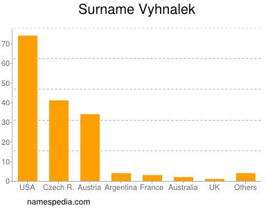 Surname Vyhnalek