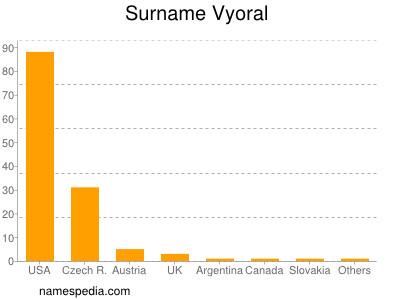 Surname Vyoral