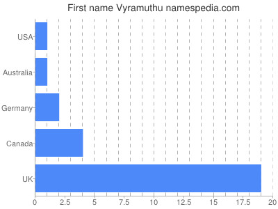 Given name Vyramuthu