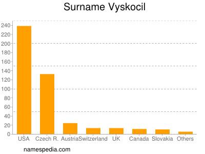 Surname Vyskocil