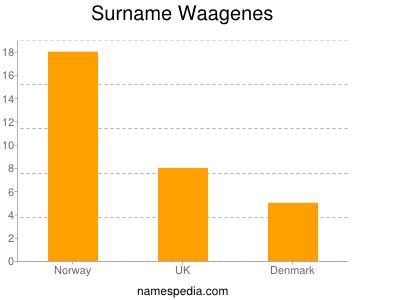 Surname Waagenes