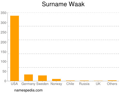 Surname Waak