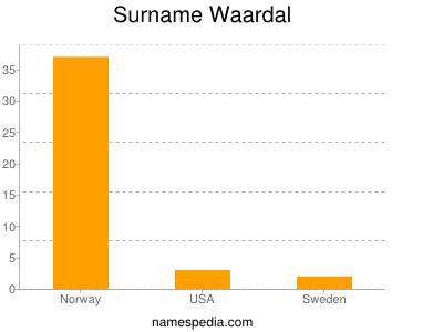 Surname Waardal