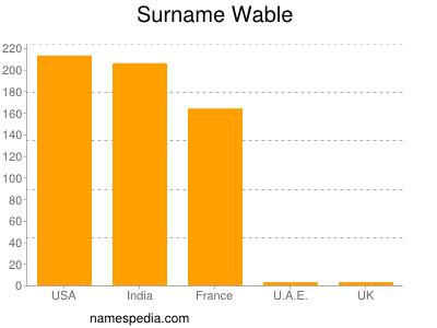 Surname Wable