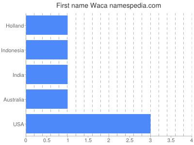 Given name Waca