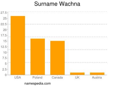 Surname Wachna