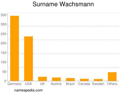 Familiennamen Wachsmann