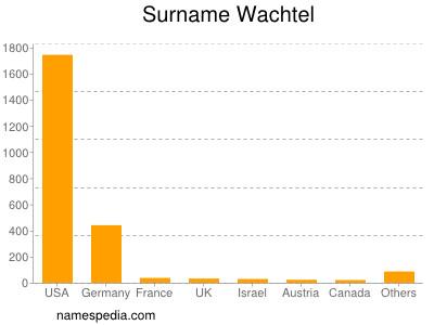 Surname Wachtel