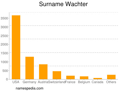 Surname Wachter