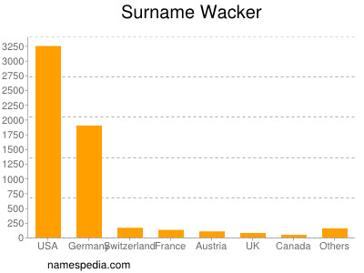 Surname Wacker