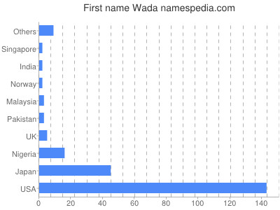 Given name Wada
