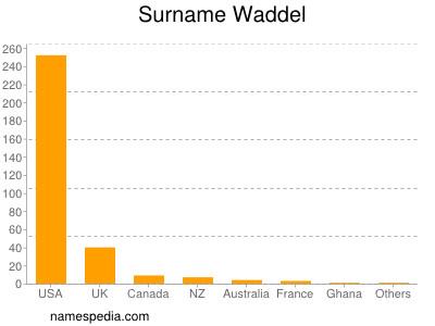 Surname Waddel