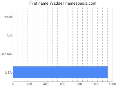 Vornamen Waddell