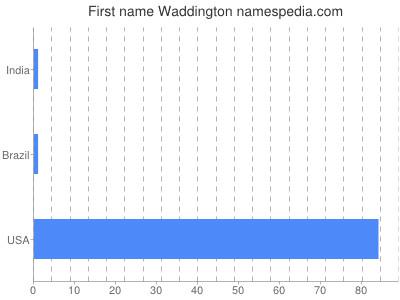 Given name Waddington
