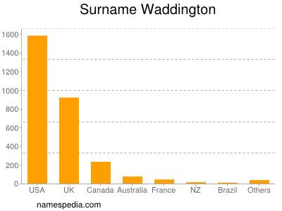 Surname Waddington