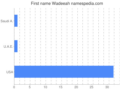Given name Wadeeah