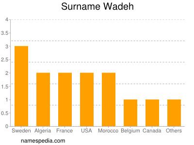 Familiennamen Wadeh