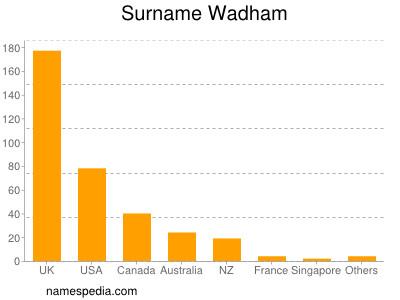 Surname Wadham