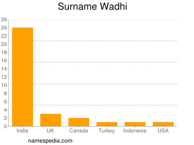 Surname Wadhi