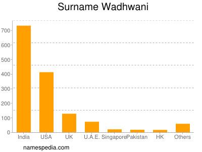 Surname Wadhwani