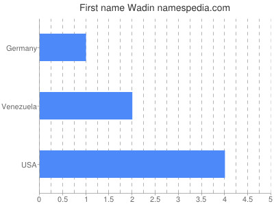 Given name Wadin